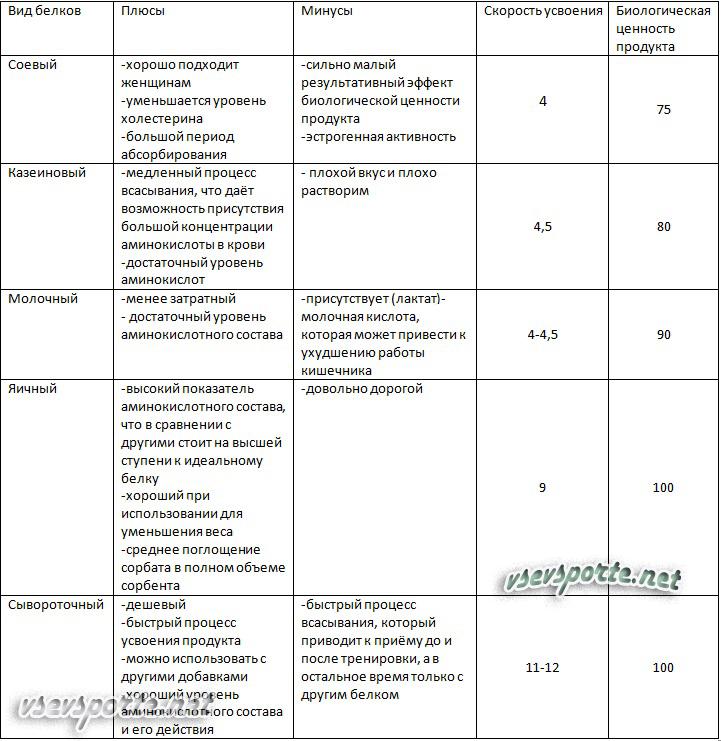 Таблица выбора протеина фото