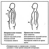 Методика правильного дыхания