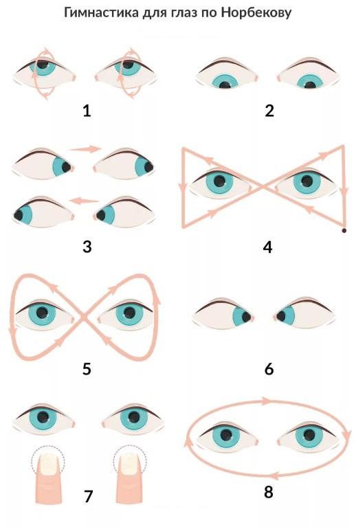 Упражнение снимает напряжение глазных мышц.
